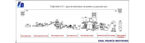 LIGNES DE FABRICATION DE PELLETS OU DE BRIQUETTES BOIS