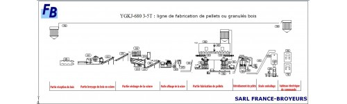 LIGNES DE FABRICATION INDUSTRIELLE DE PELLETS